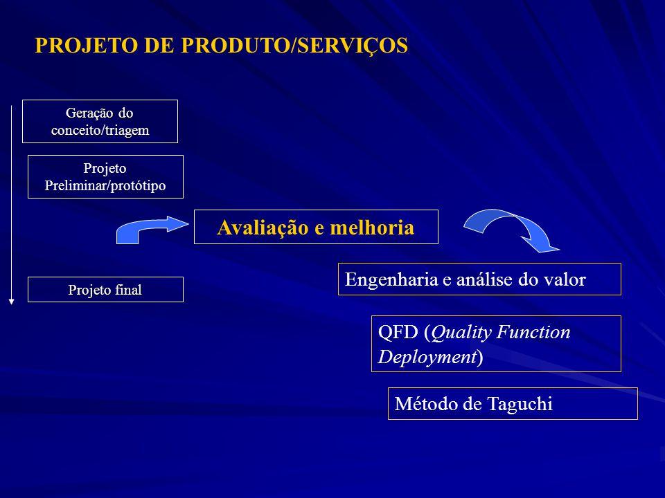 PROJETO DE PRODUTO/SERVIÇOS Avaliação e melhoria Projeto final Geração do conceito/triagem Engenharia e análise do valor QFD (Quality Function Deployment) Projeto Preliminar/protótipo Método de Taguchi