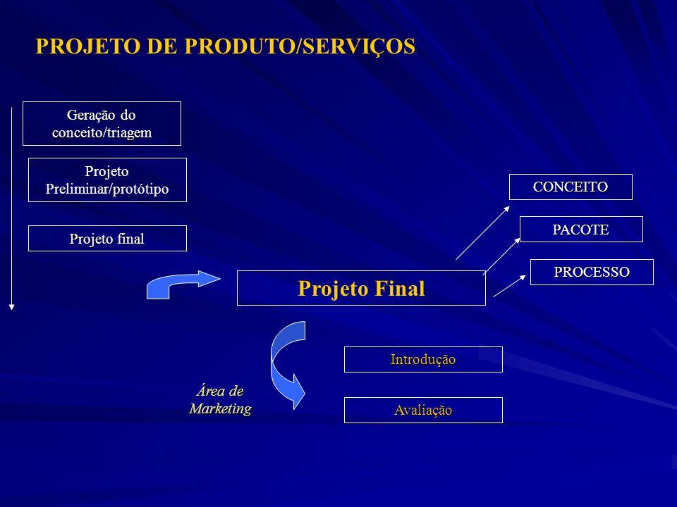 PROJETO DE PRODUTO/SERVIÇOS Projeto Final Projeto final Geração do conceito/triagem Projeto Preliminar/protótipo Avaliação Introdução Área de Marketin