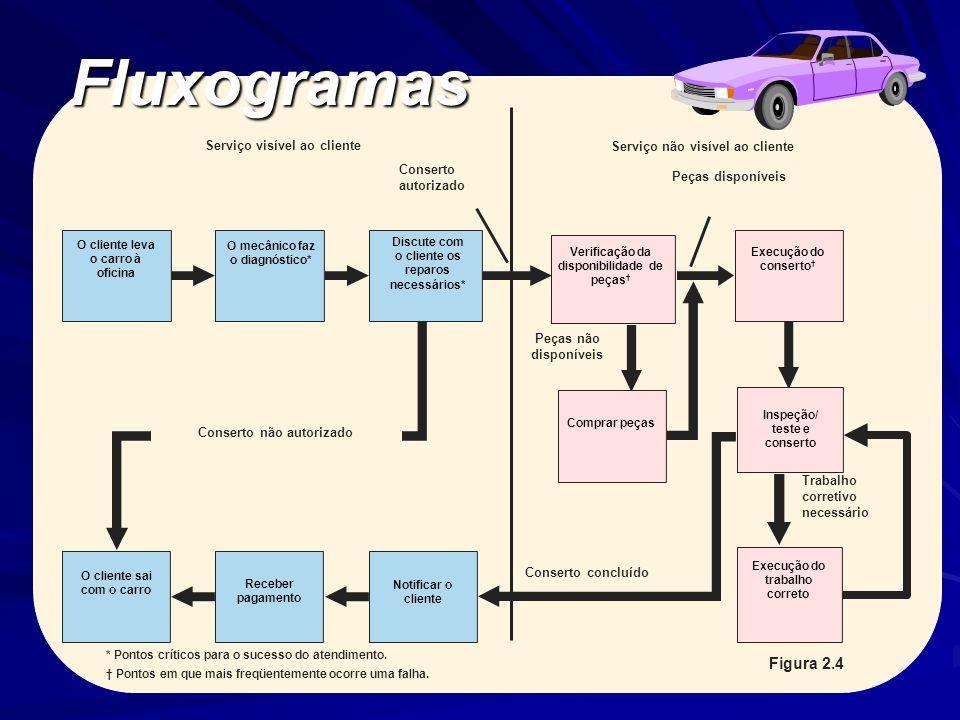 Fluxogramas * Pontos críticos para o sucesso do atendimento.
