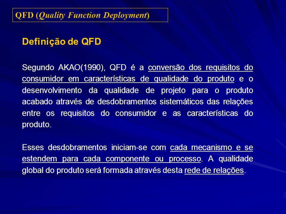 Definição de QFD Segundo AKAO(1990), QFD é a conversão dos requisitos do consumidor em características de qualidade do produto e o desenvolvimento da qualidade de projeto para o produto acabado através de desdobramentos sistemáticos das relações entre os requisitos do consumidor e as características do produto.
