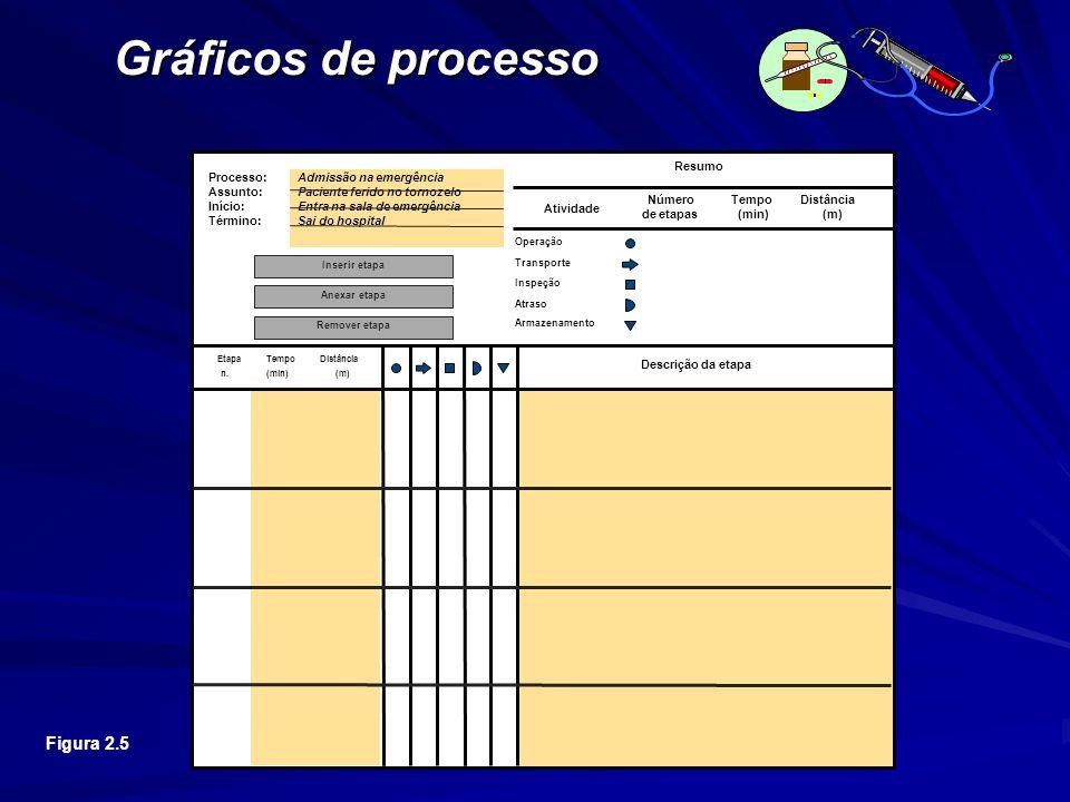 Figura 2.5 Processo: Admissão na emergência Assunto: Paciente ferido no tornozelo Início: Entra na sala de emergência Término: Sai do hospital Etapa n