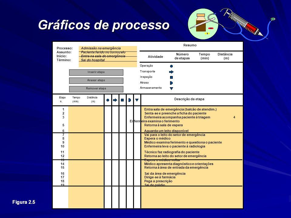 Gráficos de processo Figura 2.5 Processo: Admissão na emergência Assunto: Paciente ferido no tornozelo Início: Entra na sala de emergência Término: Sai do hospital 1 Entra sala de emergência (balcão de atendim.) 2Senta-se e preenche a ficha do paciente 3Enfermeira acompanha paciente à triagem 4 Enfermeira examina o ferimento 5Retorna à sala de espera 6Aguarda um leito disponível 7Vai para o leito do setor de emergência 8Espera o médico 9Médico examina ferimento e questiona o paciente 10Enfermeira leva o paciente à radiologia 11Técnico faz radiografia do paciente 12Retorna ao leito do setor de emergência 13Espera o médico voltar 14Médico apresenta diagnóstico e orientações 15Retorna à área de entrada da emergência 16Sai da área de emergência 17Dirige-se à farmácia 18Pega a prescrição 19Sai do prédio Etapa n.