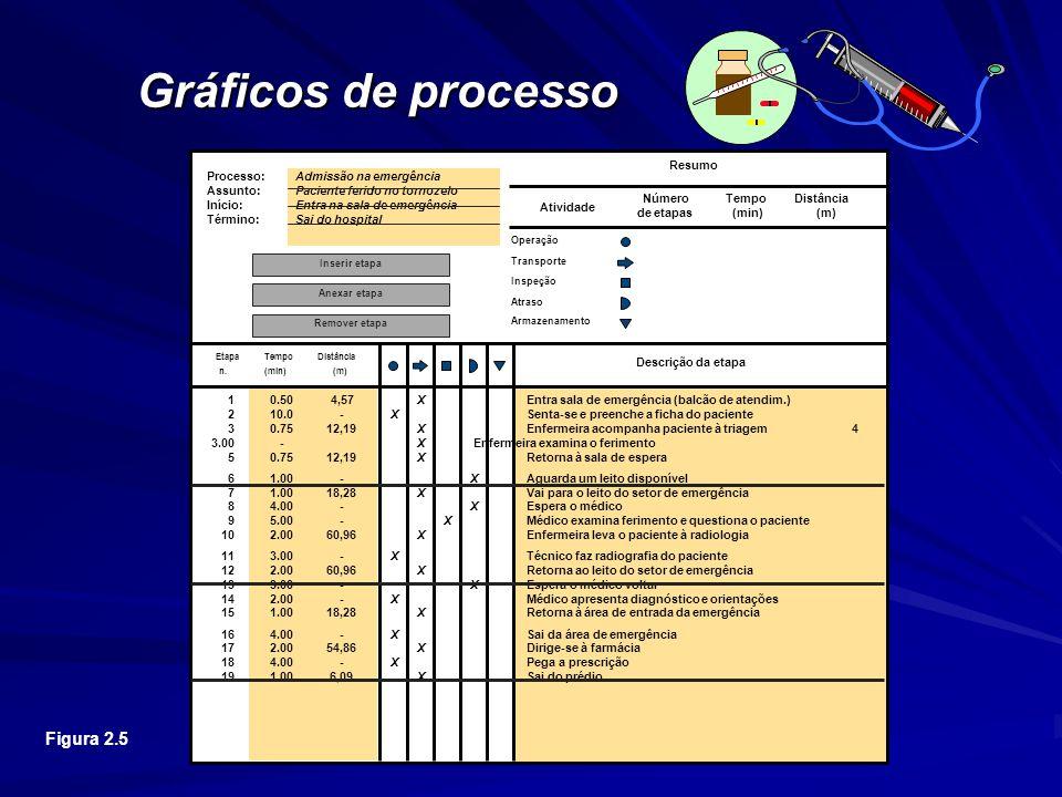 Gráficos de processo Figura 2.5 Processo: Admissão na emergência Assunto: Paciente ferido no tornozelo Início: Entra na sala de emergência Término: Sai do hospital 10.50 4,57 XEntra sala de emergência (balcão de atendim.) 210.0-XSenta-se e preenche a ficha do paciente 30.7512,19XEnfermeira acompanha paciente à triagem 4 3.00-XEnfermeira examina o ferimento 50.7512,19XRetorna à sala de espera 61.00-XAguarda um leito disponível 71.0018,28XVai para o leito do setor de emergência 84.00-XEspera o médico 95.00-XMédico examina ferimento e questiona o paciente 102.0060,96XEnfermeira leva o paciente à radiologia 113.00-XTécnico faz radiografia do paciente 122.0060,96XRetorna ao leito do setor de emergência 133.00-XEspera o médico voltar 142.00-XMédico apresenta diagnóstico e orientações 151.0018,28XRetorna à área de entrada da emergência 164.00-XSai da área de emergência 172.0054,86XDirige-se à farmácia 184.00-XPega a prescrição 191.006,09XSai do prédio Etapa n.