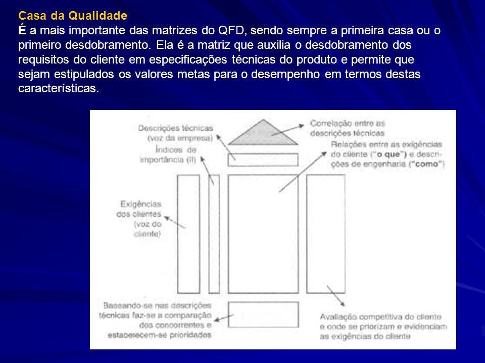 Casa da Qualidade É a mais importante das matrizes do QFD, sendo sempre a primeira casa ou o primeiro desdobramento. Ela é a matriz que auxilia o desd