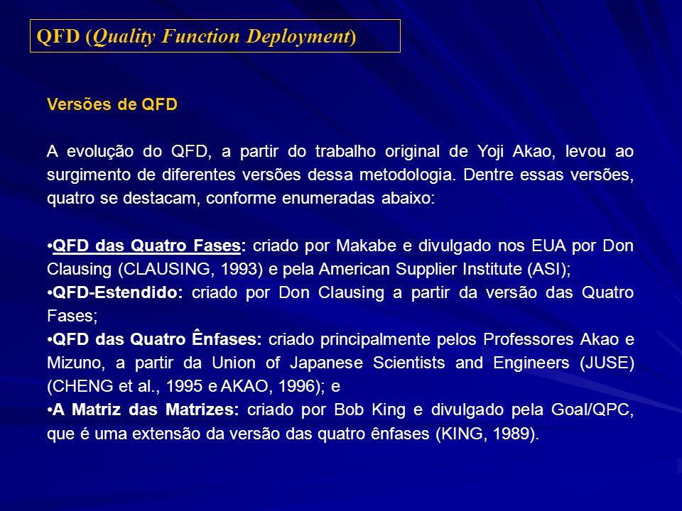 Versões de QFD A evolução do QFD, a partir do trabalho original de Yoji Akao, levou ao surgimento de diferentes versões dessa metodologia. Dentre essa