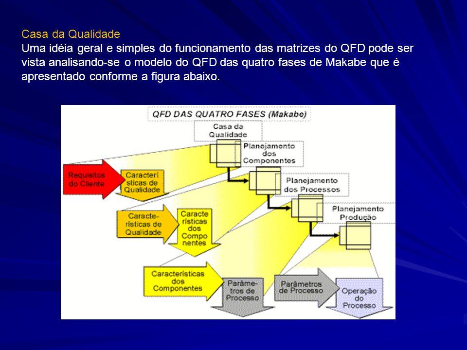 Casa da Qualidade Uma idéia geral e simples do funcionamento das matrizes do QFD pode ser vista analisando-se o modelo do QFD das quatro fases de Makabe que é apresentado conforme a figura abaixo.