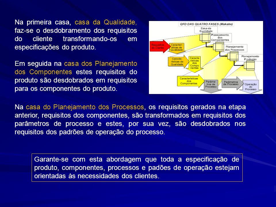 Na casa do Planejamento dos Processos, os requisitos gerados na etapa anterior, requisitos dos componentes, são transformados em requisitos dos parâmetros de processo e estes, por sua vez, são desdobrados nos requisitos dos padrões de operação do processo.