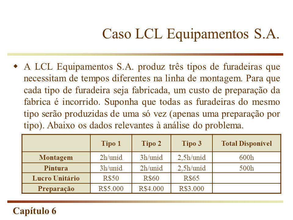 Capítulo 6 Tipo 1Tipo 2Tipo 3Total Disponível Montagem2h/unid3h/unid2,5h/unid600h Pintura3h/unid2h/unid2,5h/unid500h Lucro UnitárioR$50R$60R$65 PreparaçãoR$5.000R$4.000R$3.000 A LCL Equipamentos S.A.