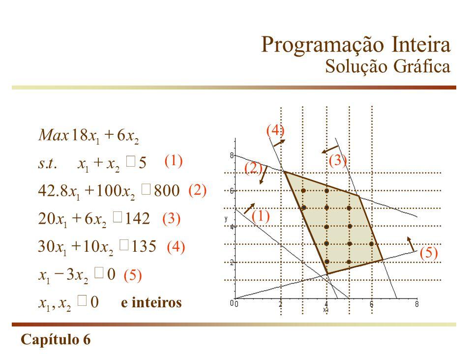 Capítulo 6 Programação Inteira Solução Gráfica 0, 03 1351030 142620 8001008.42 5.. 618 21 21 21 21 21 21 21 xx xx xx xx xx xxts xxMax (1) (2) (3) (4)