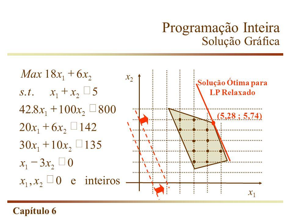 Capítulo 6 Programação Inteira Solução Gráfica Maxxx stxx xx xx xx xx xx e inteiros 186 5 428100800 206142 3010135 30 0 12 12 12 12 12 12 12..., x2x2 x1x1 (5,28 ; 5,74) Solução Ótima para LP Relaxado