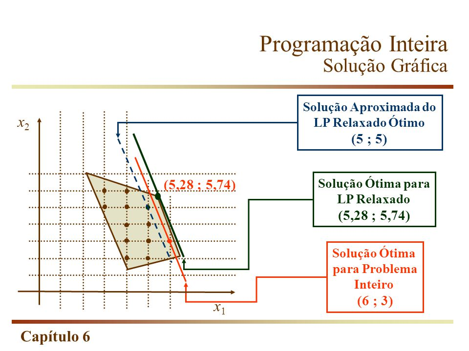 Capítulo 6 Programação Inteira Solução Gráfica Solução Ótima para LP Relaxado (5,28 ; 5,74) Solução Ótima para Problema Inteiro (6 ; 3) Solução Aproximada do LP Relaxado Ótimo (5 ; 5) x2x2 x1x1 (5,28 ; 5,74)