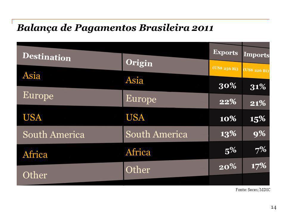 Balança de Pagamentos Brasileira 2011 Fonte: Secex/MDIC Exports Imports Destination Origin Asia Europe USA South America Africa Other 30% 31% 22% 21%
