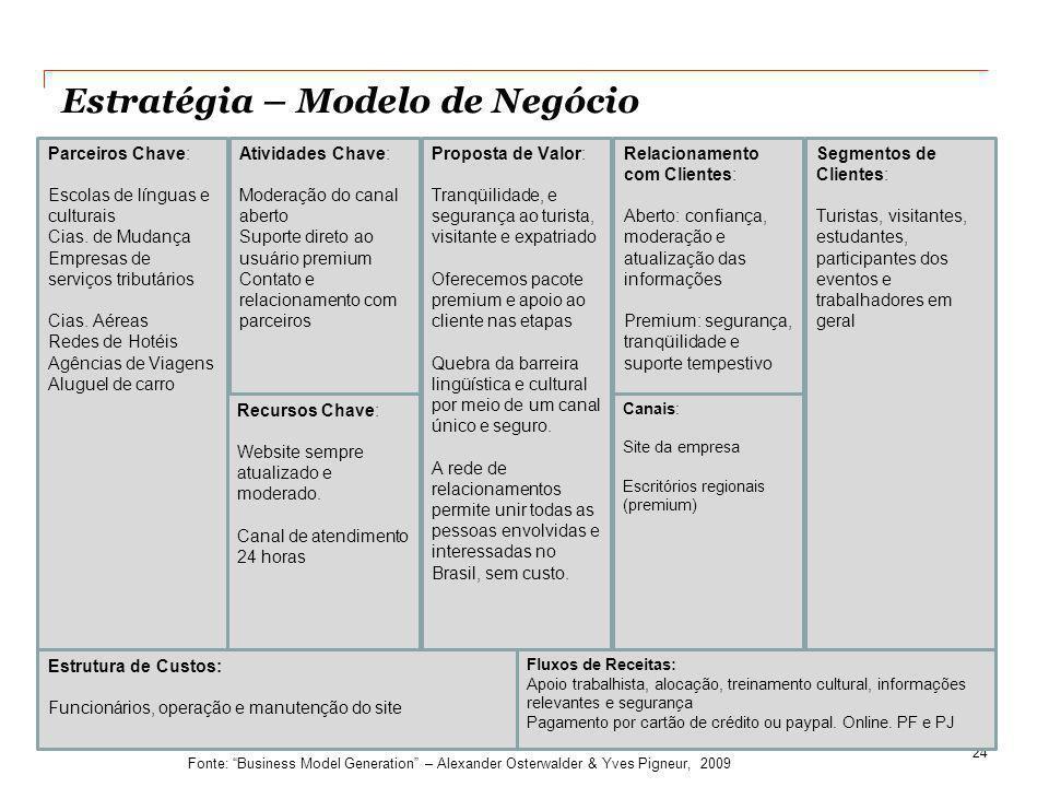 Estratégia – Modelo de Negócio 24 Modelo de Análise do Negócio Estrutura de Custos: Funcionários, operação e manutenção do site Fluxos de Receitas: Ap