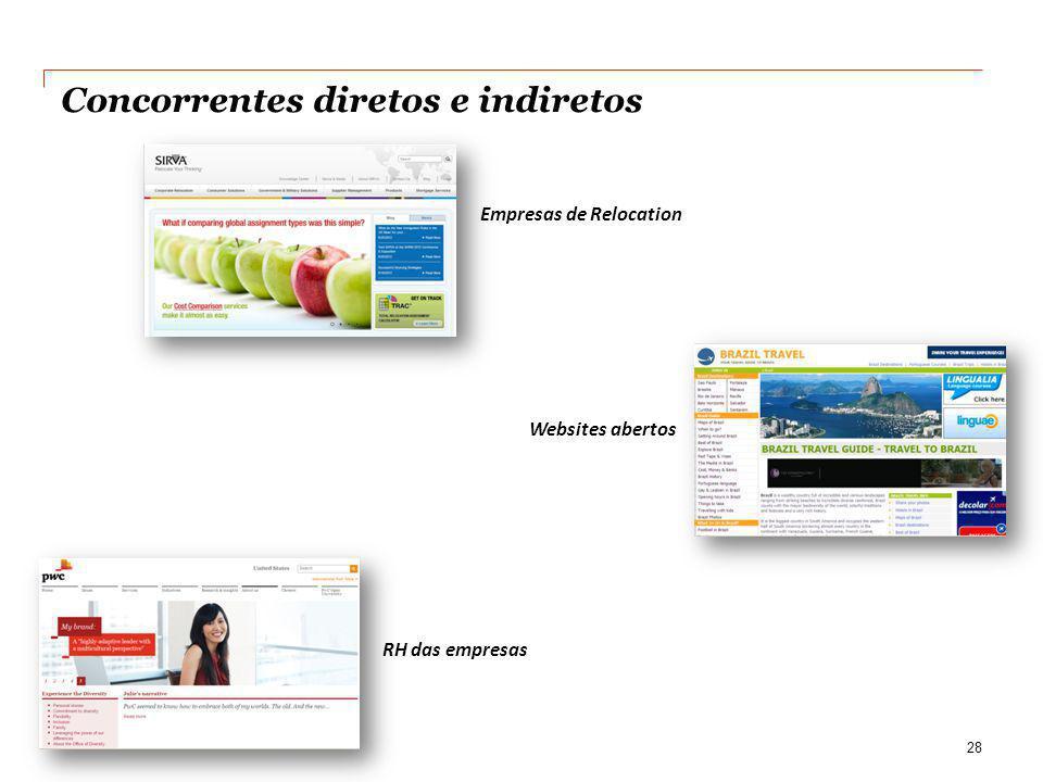 Concorrentes diretos e indiretos Empresas de Relocation 28 Websites abertos RH das empresas