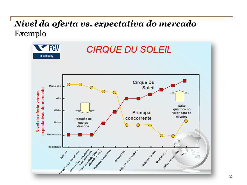 Nível da oferta vs. expectativa do mercado Exemplo 32