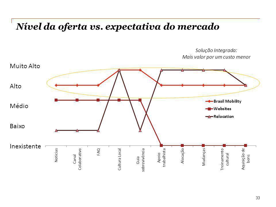 Nível da oferta vs. expectativa do mercado 33 Muito Alto Alto Médio Baixo Inexistente Solução Integrada: Mais valor por um custo menor