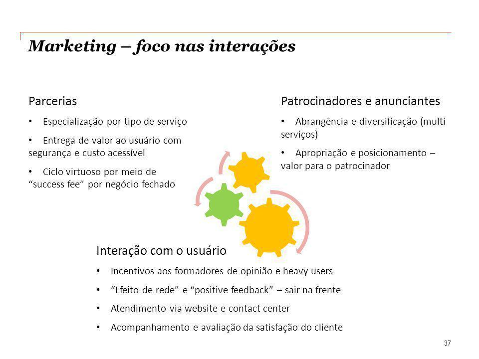 Marketing – foco nas interações 37 Parcerias Especialização por tipo de serviço Entrega de valor ao usuário com segurança e custo acessível Ciclo virt
