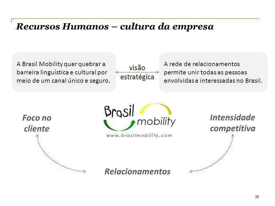 Recursos Humanos – cultura da empresa 38 A Brasil Mobility quer quebrar a barreira linguística e cultural por meio de um canal único e seguro. A rede