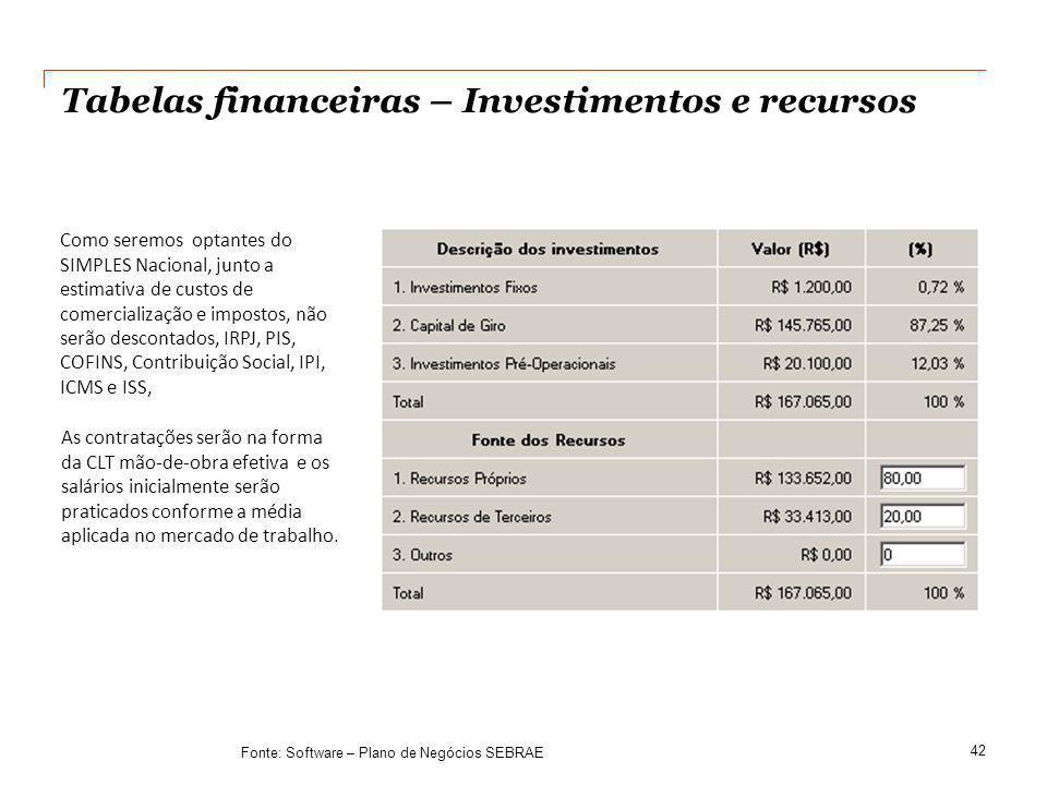 Tabelas financeiras – Investimentos e recursos 42 Como seremos optantes do SIMPLES Nacional, junto a estimativa de custos de comercialização e imposto