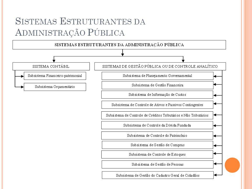 S ISTEMAS E STRUTURANTES DA A DMINISTRAÇÃO P ÚBLICA