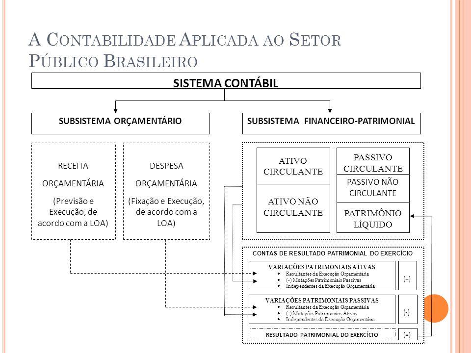 A C ONTABILIDADE A PLICADA AO S ETOR P ÚBLICO B RASILEIRO CONTAS DE RESULTADO PATRIMONIAL DO EXERCÍCIO SISTEMA CONTÁBIL SUBSISTEMA FINANCEIRO-PATRIMON