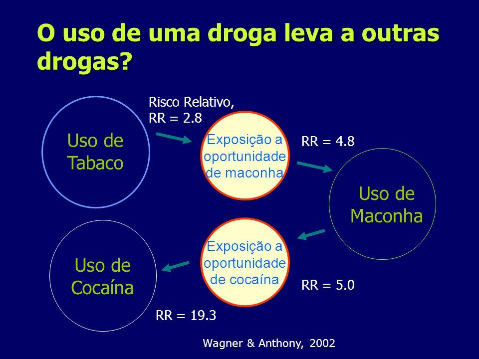 Uso de Cocaína Uso de Tabaco Exposição a oportunidade de maconha Exposição a oportunidade de cocaína Uso de Maconha Risco Relativo, RR = 2.8 RR = 4.8 RR = 5.0 RR = 19.3 Wagner & Anthony, 2002 O uso de uma droga leva a outras drogas?