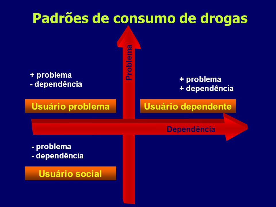 Padrões de consumo de drogas Usuário problema Usuário social Usuário dependente Problema + problema - dependência - problema - dependência + problema + dependência Dependência