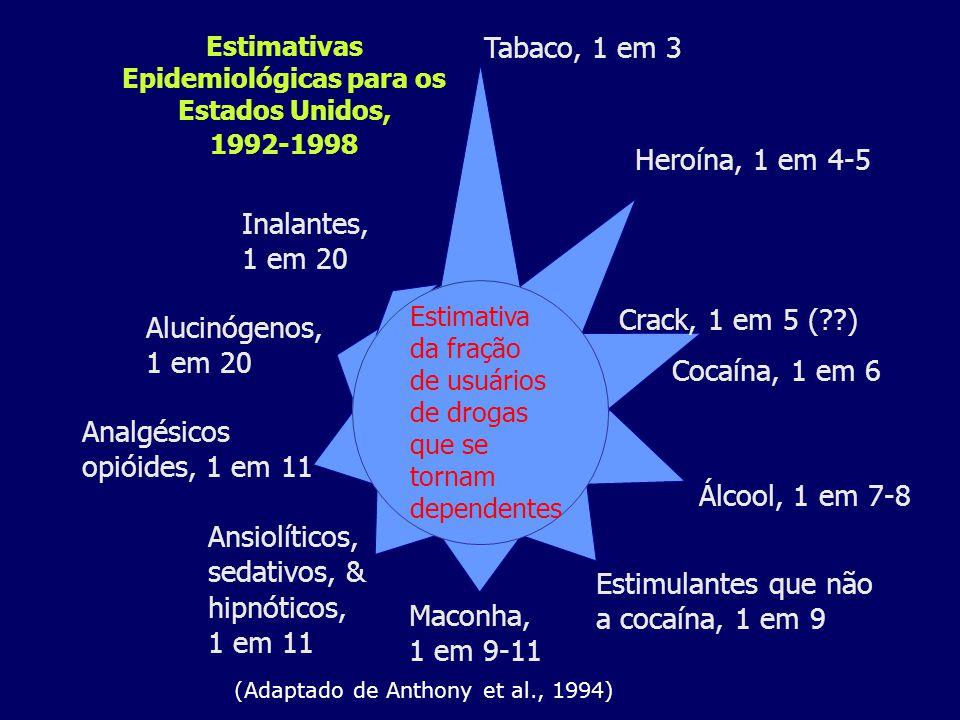 Tabaco, 1 em 3 Heroína, 1 em 4-5 Cocaína, 1 em 6 Estimulantes que não a cocaína, 1 em 9 Maconha, 1 em 9-11 Ansiolíticos, sedativos, & hipnóticos, 1 em