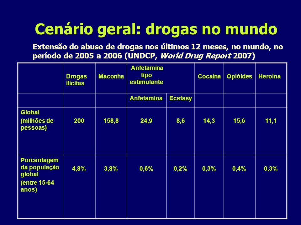 Drogas ilícitas Maconha Anfetamina tipo estimulante Anfetamina tipo estimulanteCocaínaOpióidesHeroína AnfetaminaEcstasy Global (milhões de pessoas) 200158,824,98,614,315,611,1 Porcentagem da população global (entre 15-64 anos) 4,8%3,8%0,6%0,2%0,3%0,4%0,3% Cenário geral: drogas no mundo Cenário geral: drogas no mundo Extensão do abuso de drogas nos últimos 12 meses, no mundo, no período de 2005 a 2006 (UNDCP, World Drug Report 2007)