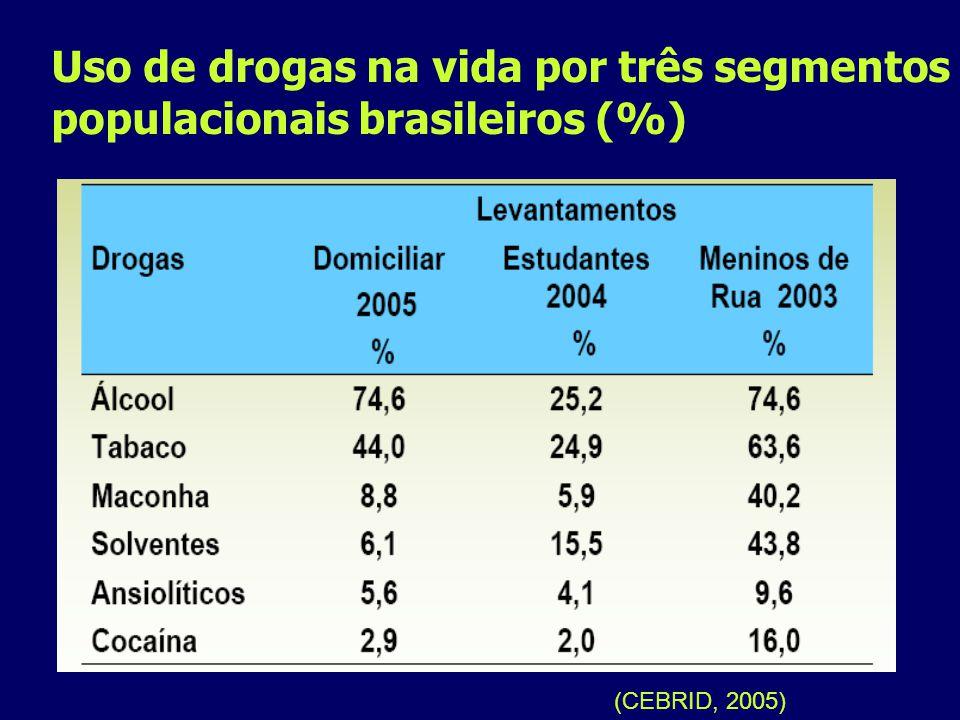 Uso de drogas na vida por três segmentos populacionais brasileiros (%) (CEBRID, 2005)