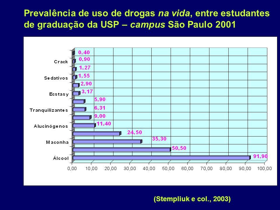 Prevalência de uso de drogas na vida, entre estudantes de graduação da USP – campus São Paulo 2001 (Stempliuk e col., 2003)