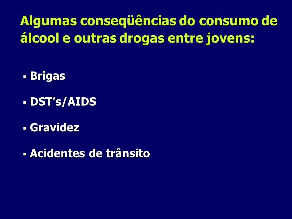 Algumas conseqüências do consumo de álcool e outras drogas entre jovens: Brigas Brigas DSTs/AIDS DSTs/AIDS Gravidez Gravidez Acidentes de trânsito Acidentes de trânsito
