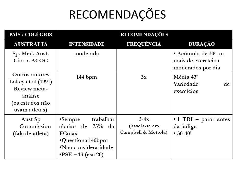 RECOMENDAÇÕES PAÍS / COLÉGIOSRECOMENDAÇÕES AUSTRALIA INTENSIDADEFREQUÊNCIADURAÇÃO Sp.