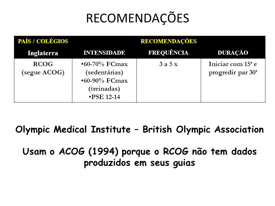 RECOMENDAÇÕES PAÍS / COLÉGIOSRECOMENDAÇÕES Inglaterra INTENSIDADEFREQUÊNCIADURAÇÃO RCOG (segue ACOG) 60-70% FCmax (sedentárias) 60-90% FCmax (treinadas) PSE 12-14 3 a 5 xIniciar com 15 e progredir par 30 Olympic Medical Institute – British Olympic Association Usam o ACOG (1994) porque o RCOG não tem dados produzidos em seus guias