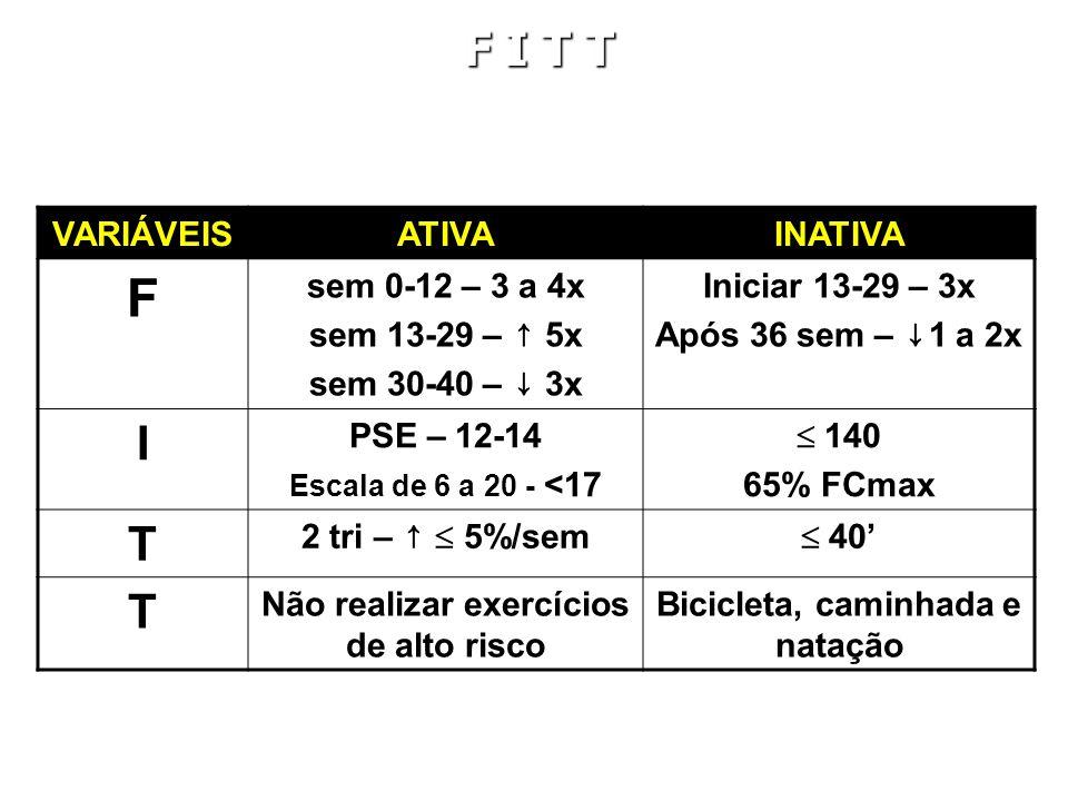 VARIÁVEISATIVAINATIVA F sem 0-12 – 3 a 4x sem 13-29 – 5x sem 30-40 – 3x Iniciar 13-29 – 3x Após 36 sem – 1 a 2x I PSE – 12-14 Escala de 6 a 20 - <17 140 65% FCmax T 2 tri – 5%/sem 40 T Não realizar exercícios de alto risco Bicicleta, caminhada e natação