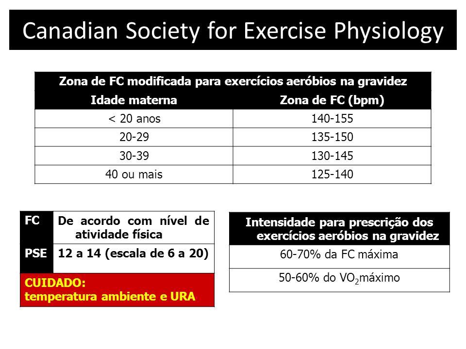 Canadian Society for Exercise Physiology Zona de FC modificada para exercícios aeróbios na gravidez Idade maternaZona de FC (bpm) < 20 anos140-155 20-29135-150 30-39130-145 40 ou mais125-140 FCDe acordo com nível de atividade física PSE12 a 14 (escala de 6 a 20) CUIDADO: temperatura ambiente e URA Intensidade para prescrição dos exercícios aeróbios na gravidez 60-70% da FC máxima 50-60% do VO 2 máximo