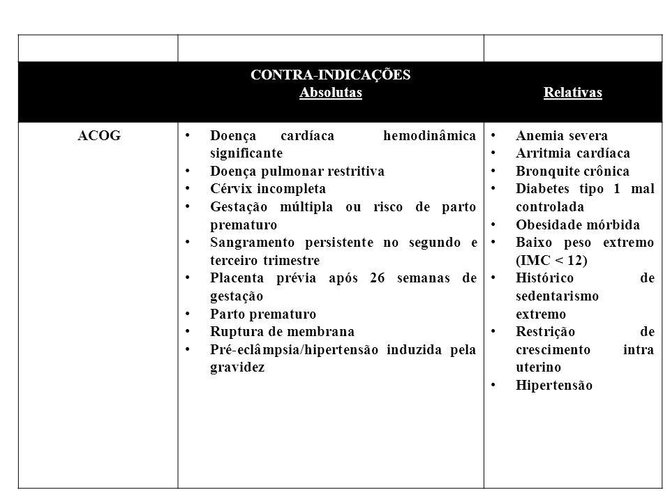 CONTRA-INDICAÇÕES AbsolutasRelativas ACOGDoença cardíaca hemodinâmica significante Doença pulmonar restritiva Cérvix incompleta Gestação múltipla ou risco de parto prematuro Sangramento persistente no segundo e terceiro trimestre Placenta prévia após 26 semanas de gestação Parto prematuro Ruptura de membrana Pré-eclâmpsia/hipertensão induzida pela gravidez Anemia severa Arritmia cardíaca Bronquite crônica Diabetes tipo 1 mal controlada Obesidade mórbida Baixo peso extremo (IMC < 12) Histórico de sedentarismo extremo Restrição de crescimento intra uterino Hipertensão mal controlada Limitação ortopédica Hiperiroidismo mal controlado Fumante inveterada