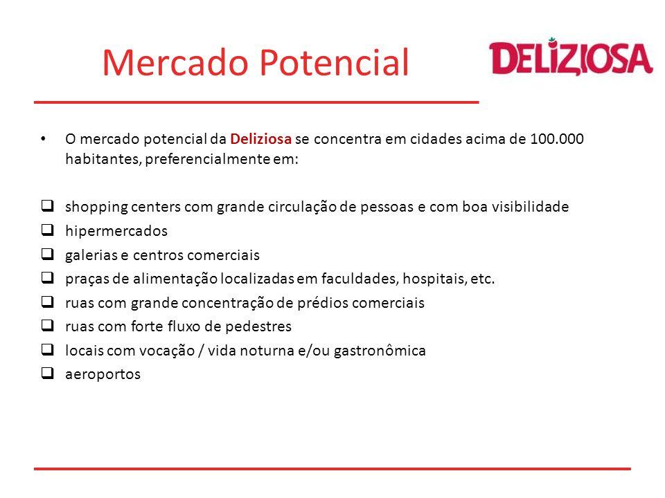 Mercado Potencial O mercado potencial da Deliziosa se concentra em cidades acima de 100.000 habitantes, preferencialmente em: shopping centers com grande circulação de pessoas e com boa visibilidade hipermercados galerias e centros comerciais praças de alimentação localizadas em faculdades, hospitais, etc.