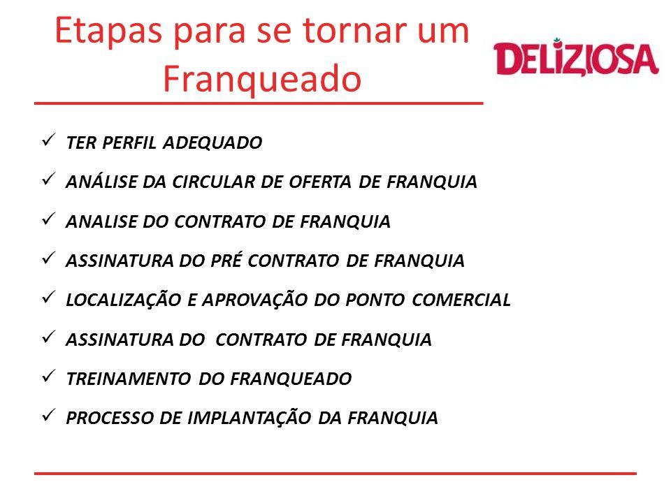 Etapas para se tornar um Franqueado TER PERFIL ADEQUADO ANÁLISE DA CIRCULAR DE OFERTA DE FRANQUIA ANALISE DO CONTRATO DE FRANQUIA ASSINATURA DO PRÉ CONTRATO DE FRANQUIA LOCALIZAÇÃO E APROVAÇÃO DO PONTO COMERCIAL ASSINATURA DO CONTRATO DE FRANQUIA TREINAMENTO DO FRANQUEADO PROCESSO DE IMPLANTAÇÃO DA FRANQUIA