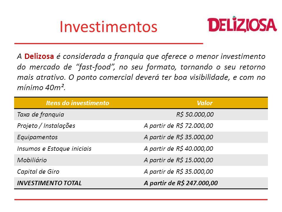 Investimentos Itens do investimentoValor Taxa de franquia R$ 50.000,00 Projeto / InstalaçõesA partir de R$ 72.000,00 EquipamentosA partir de R$ 35.000,00 Insumos e Estoque iniciaisA partir de R$ 40.000,00 MobiliárioA partir de R$ 15.000,00 Capital de GiroA partir de R$ 35.000,00 INVESTIMENTO TOTALA partir de R$ 247.000,00 A Delizosa é considerada a franquia que oferece o menor investimento do mercado de fast-food, no seu formato, tornando o seu retorno mais atrativo.