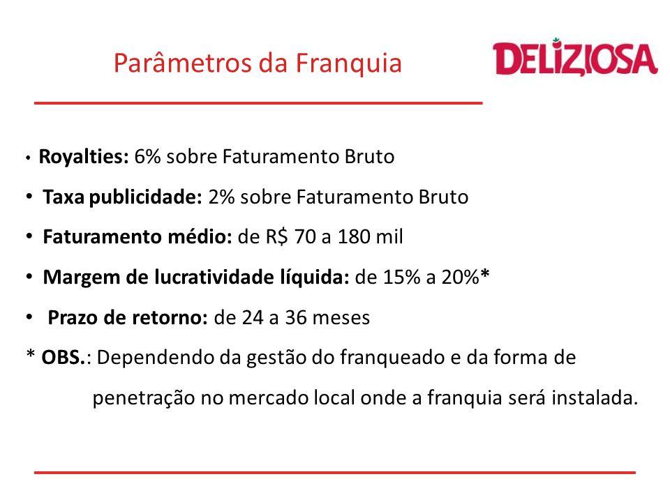 Royalties: 6% sobre Faturamento Bruto Taxa publicidade: 2% sobre Faturamento Bruto Faturamento médio: de R$ 70 a 180 mil Margem de lucratividade líqui
