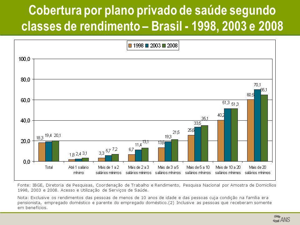 Cobertura por plano privado de saúde segundo classes de rendimento – Brasil - 1998, 2003 e 2008 Fonte: IBGE, Diretoria de Pesquisas, Coordenação de Tr