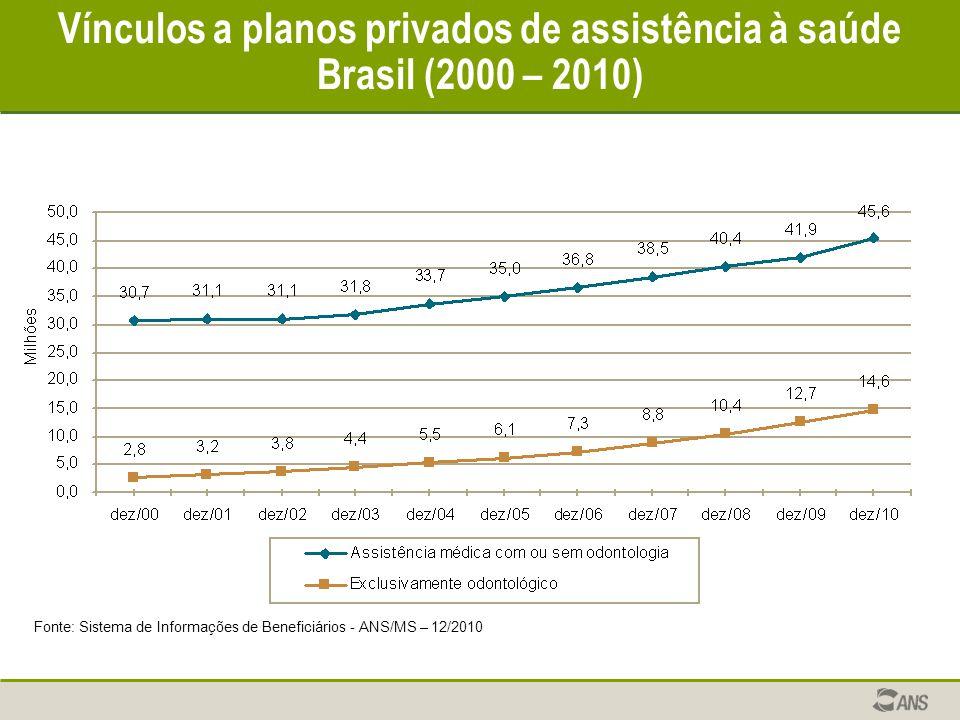 Vínculos a planos privados de assistência à saúde Brasil (2000 – 2010) Fonte: Sistema de Informações de Beneficiários - ANS/MS – 12/2010
