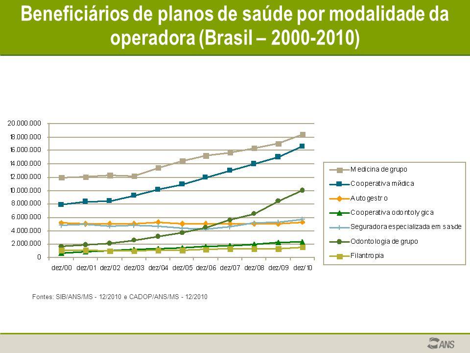 Beneficiários de planos de saúde por modalidade da operadora (Brasil – 2000-2010) Fontes: SIB/ANS/MS - 12/2010 e CADOP/ANS/MS - 12/2010