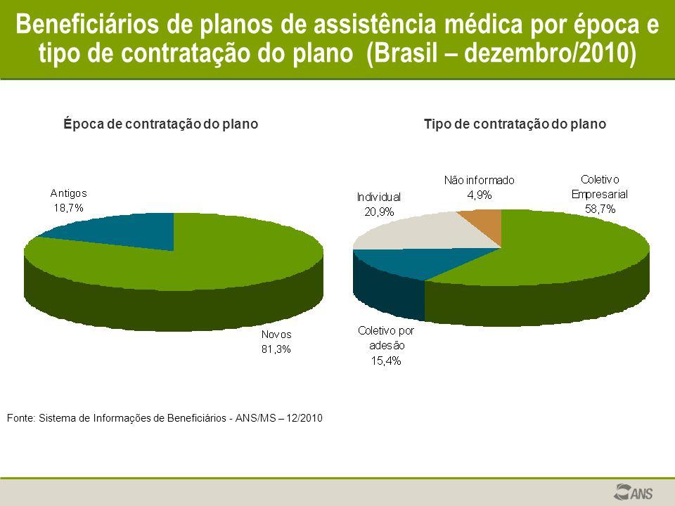 Beneficiários de planos de assistência médica por época e tipo de contratação do plano (Brasil – dezembro/2010) Fonte: Sistema de Informações de Benef