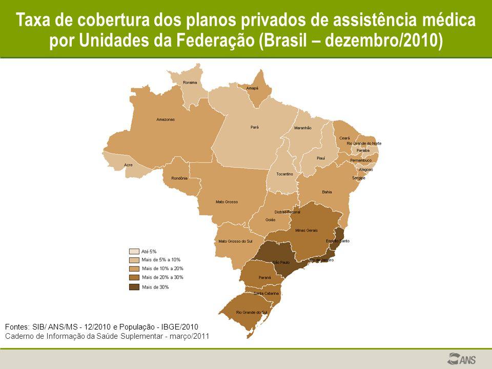 Taxa de cobertura dos planos privados de assistência médica por Unidades da Federação (Brasil – dezembro/2010) Fontes: SIB/ ANS/MS - 12/2010 e Populaç