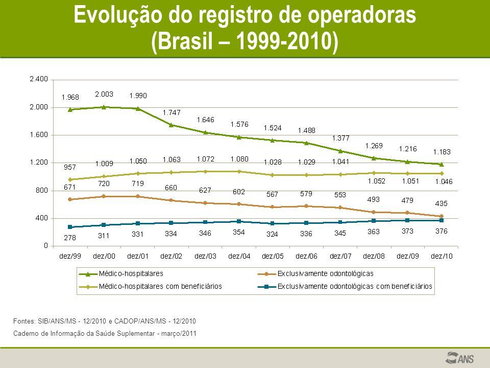 Evolução do registro de operadoras (Brasil – 1999-2010) Fontes: SIB/ANS/MS - 12/2010 e CADOP/ANS/MS - 12/2010 Caderno de Informação da Saúde Suplement