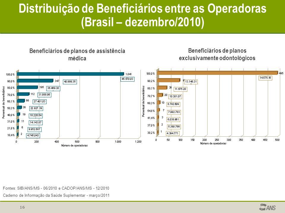 16 Distribuição de Beneficiários entre as Operadoras (Brasil – dezembro/2010) Beneficiários de planos de assistência médica Beneficiários de planos ex