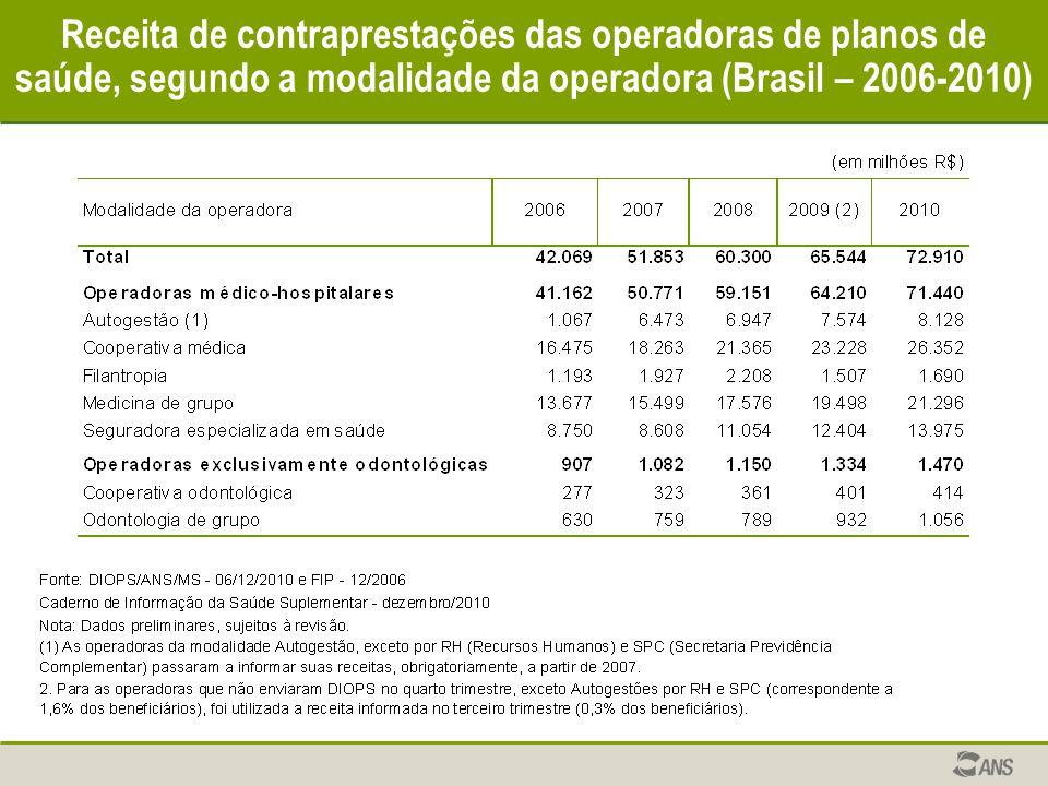 Receita de contraprestações das operadoras de planos de saúde, segundo a modalidade da operadora (Brasil – 2006-2010)
