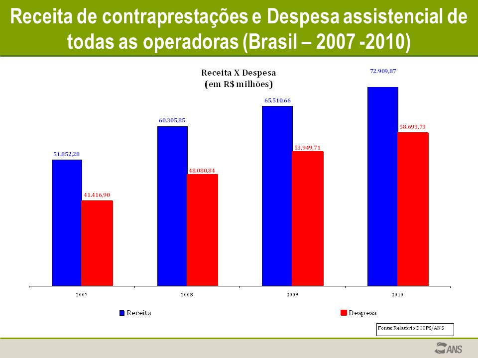 Receita de contraprestações e Despesa assistencial de todas as operadoras (Brasil – 2007 -2010)